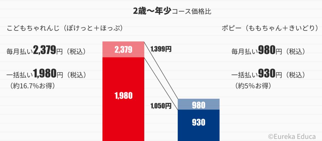 こどもちゃれんじとポピーの価格比較グラフ(2歳〜年少)