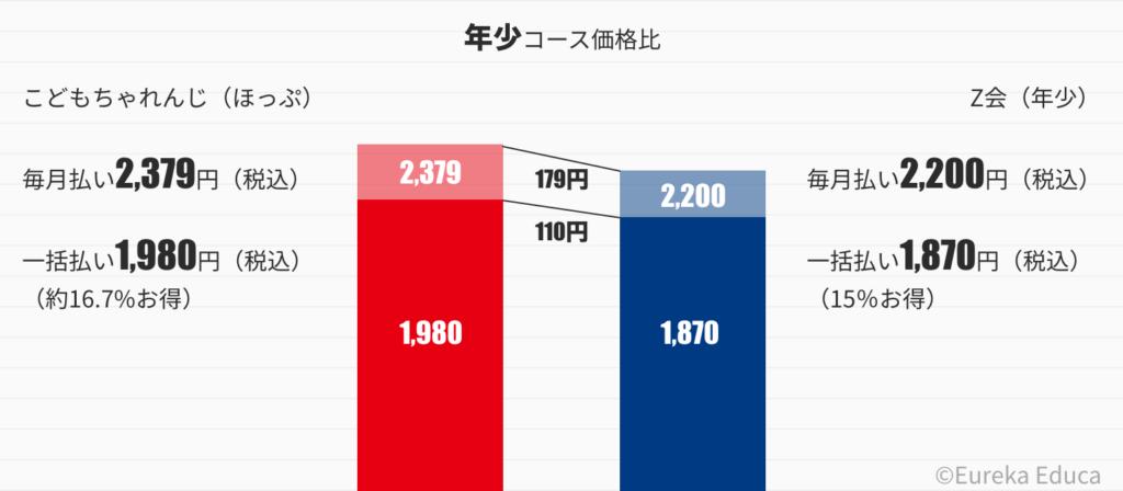 こどもちゃれんじとZ会の価格比較グラフ(年少)