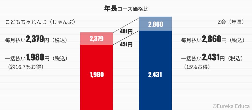 こどもちゃれんじとZ会の価格比較グラフ(年長)