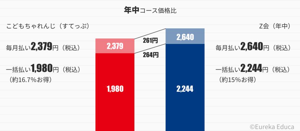 こどもちゃれんじとZ会の価格比較グラフ(年中)